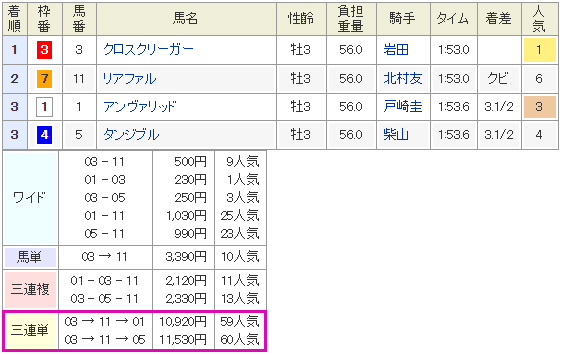 WIN5の3レース結果