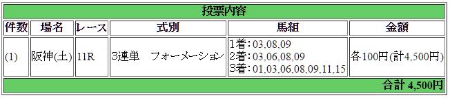 阪神カップ買い目
