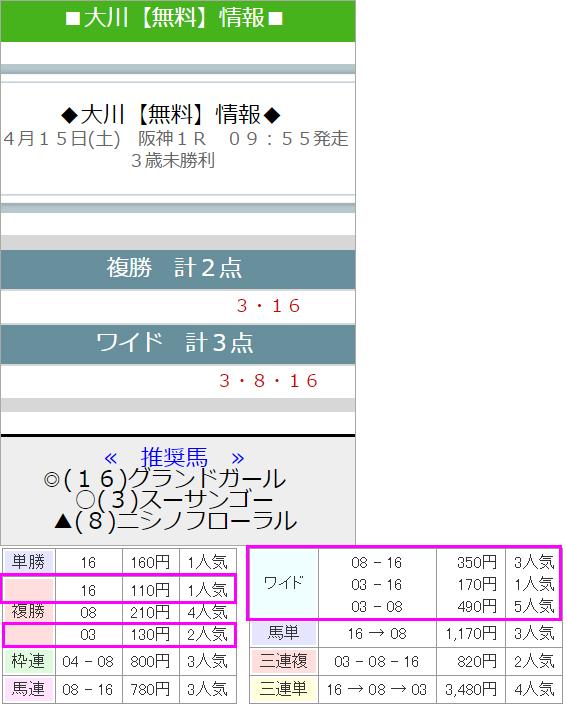大川慶次郎4/15的中画像