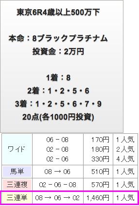 毎日情報4/29無料情報
