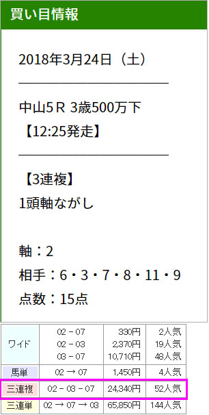UMAチャンネル3/24的中画像
