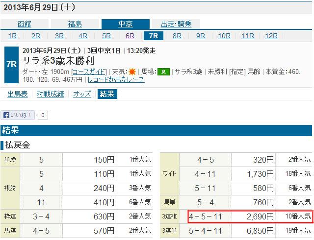 中京7Rのレース結果