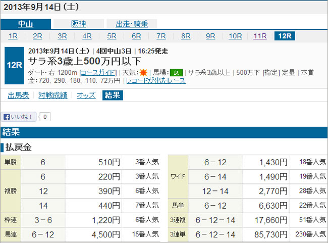 9/14阪神12Rの結果
