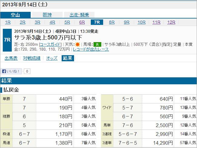 9/14中山7Rの結果