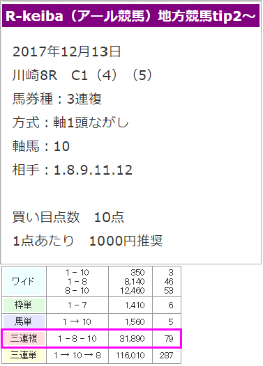 R-Keiba(アール競馬)ポイント情報買い目