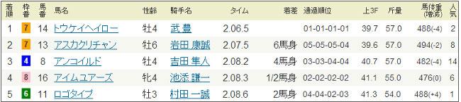 札幌記念のレース結果