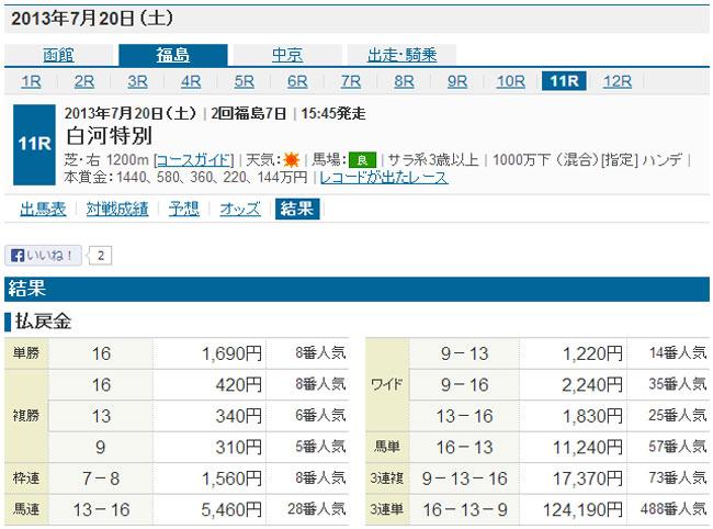 馬券トピックスの無料予想7/20結果