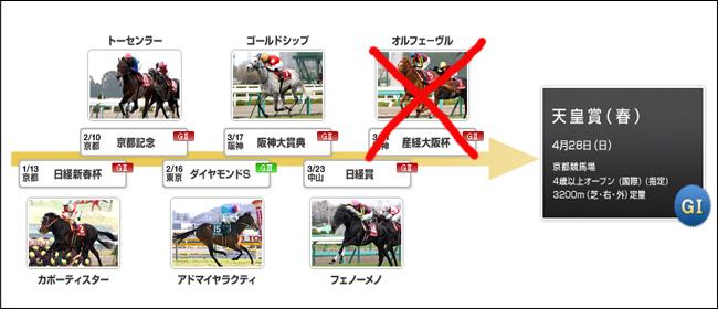 天皇賞(春)のステップレース