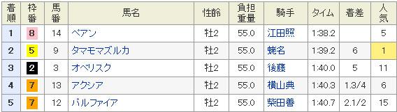 11月3日東京4R結果